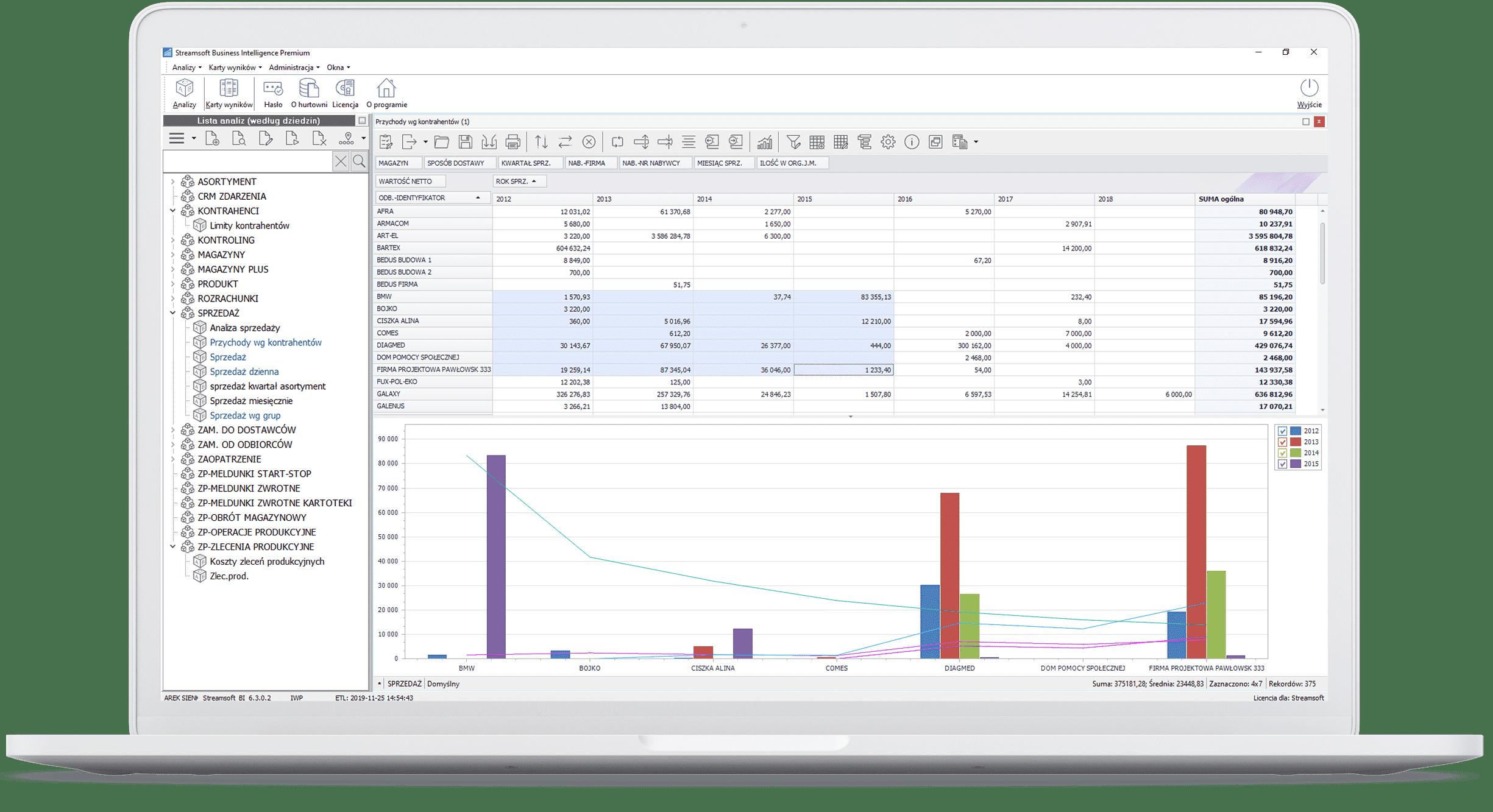 Czytelna wizualizacja wyników analiz